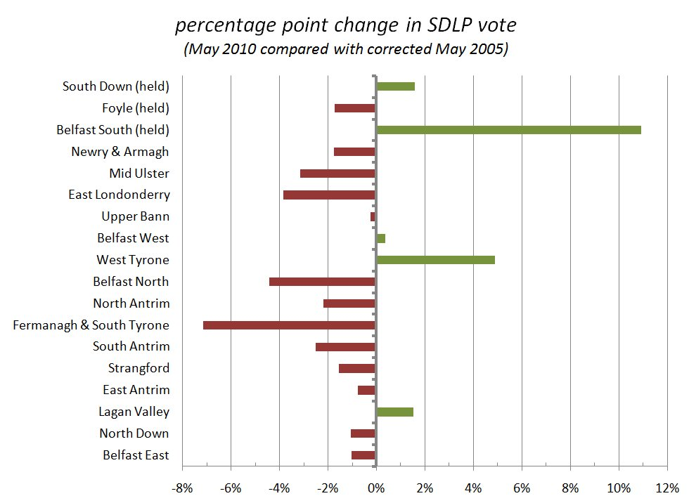 SDLP percentage point changes between 2005 and 2010