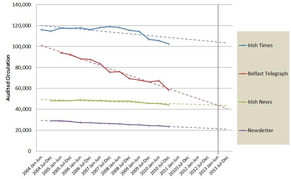 NI newspaper sales 2004-2010 - Belfast Telegraph, Newsletter, Irish News (and Irish Times for comparison)