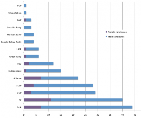 Number of candidates per party (split by gender) at 2011 Assembly elections