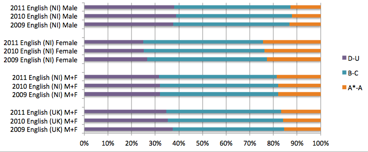 coursework percentage english gcse