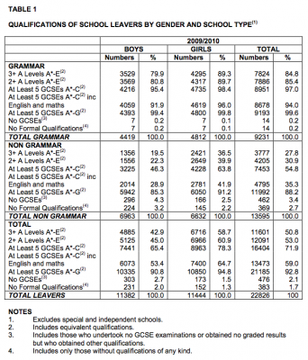 Northern Ireland School Leavers Survey 2009-10