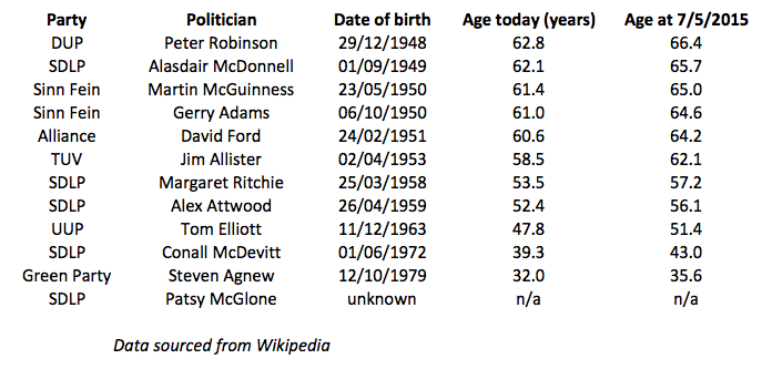 table showing NI politician ages