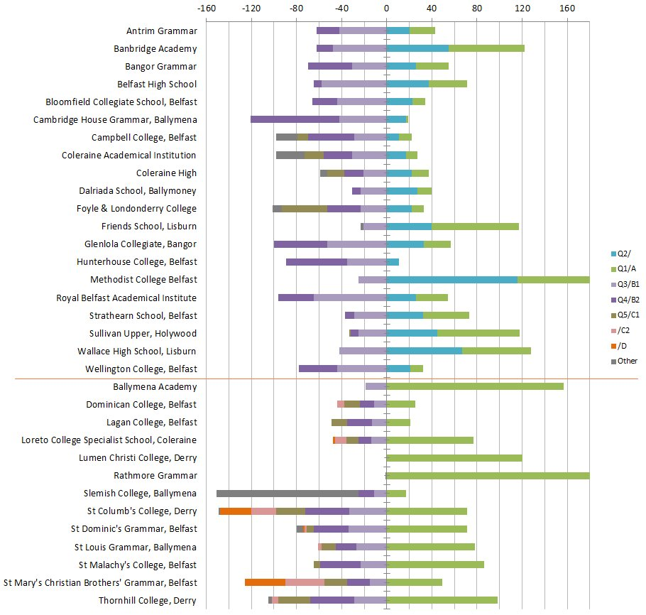Chart showing which how pupils at each grade and quintile that were accepted in by each Grammar school in 2010