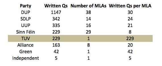 Written NI Assembly Qs - per MLA