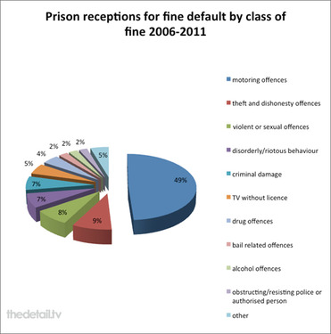 Fine default reasons - from TheDetail.tv