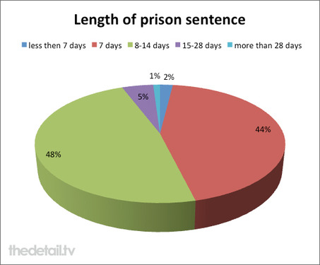 Fine default prison sentence lengths - from TheDetail.tv