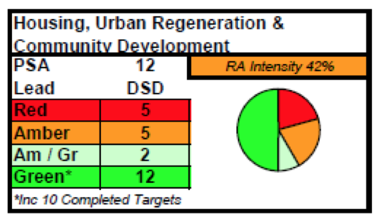 DSD results in Delivery report into NI Executive 2008-2011 Programme for Government