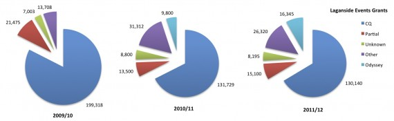pie charts showing geographic distribution of Laganside Events Grant by DSD over last three years