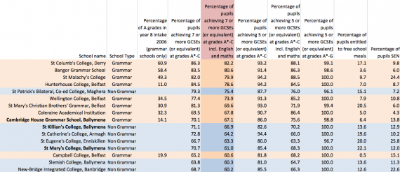 Boundary between grammer and non-grammar schools schieving 7 GCSEs inc English and Maths