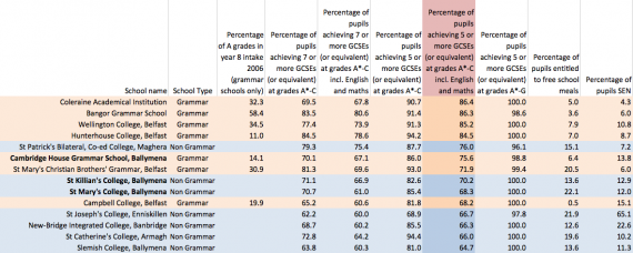 Boundary between grammer and non-grammar schools schieving 5 GCSEs inc English and Maths