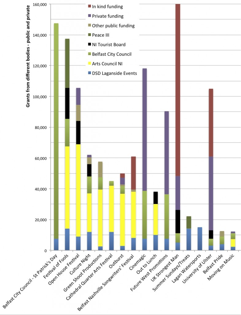 Spread of funding across public and private sources for 2011/12 recipients of Laganside Events Grant from DSD