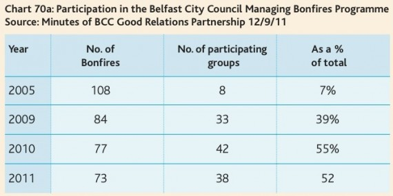 belfast bonfires - from CRC's first NI Peace Monitoring Report