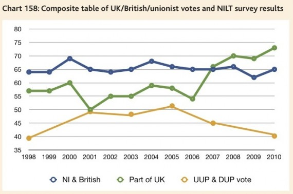 unionists voting and identity - CRC's NI Peace Monitoring Report