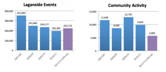 bar chart of DSD Laganside fund figures
