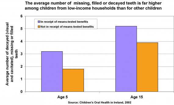 ni children tooth decay - chart from poverty.org.uk