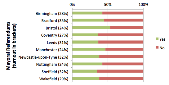 May 2012 mayoral referendum results