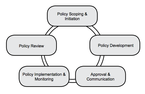 Essays on policy making process << Term paper Academic Service