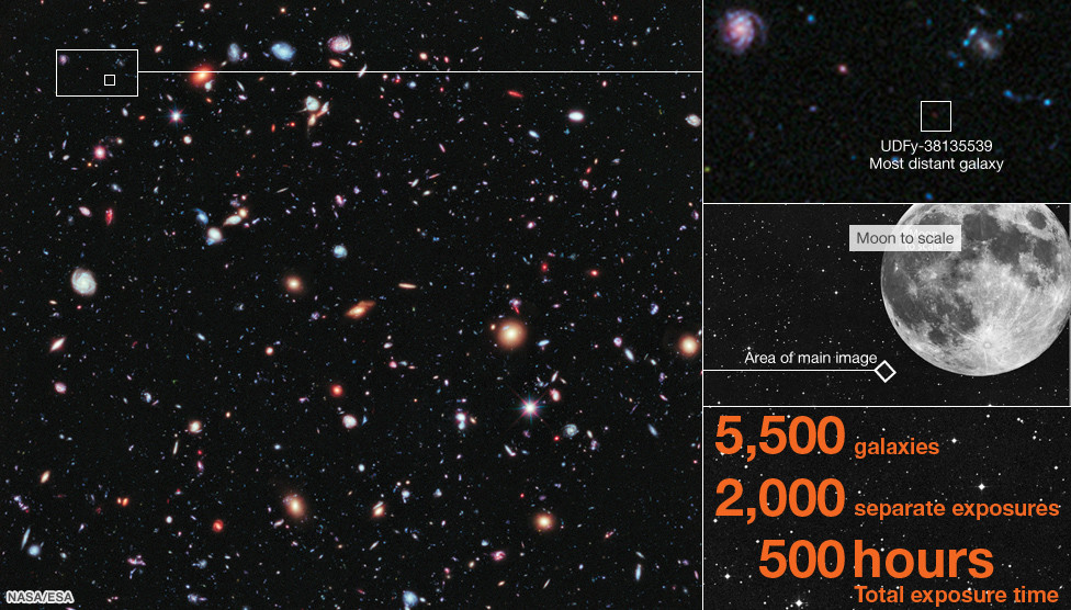 Hubble eXtreme Deep Field data