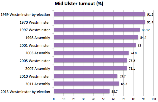 Mid Ulster turnout new