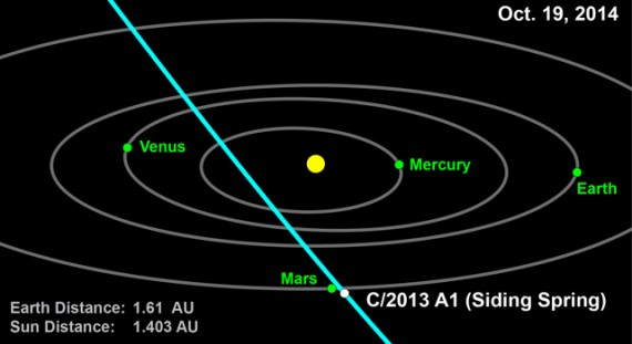 Comet 2013 A1 (Siding Spring) orbit