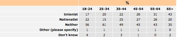 NILT Political ID by age