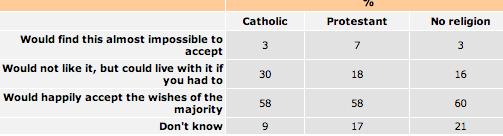 NILT Tolerance of no united Ireland 2012