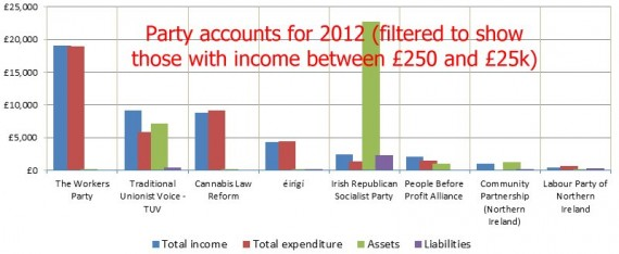2012 party accounts 250-25000