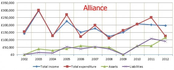 Alliance 2002 to 2012