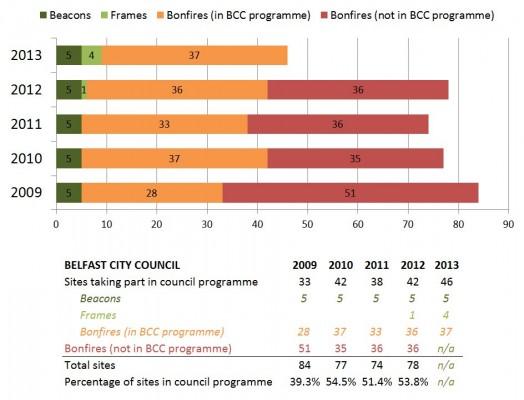 BCC beacons bonfires stats