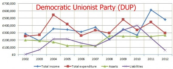 DUP 2002 to 2012