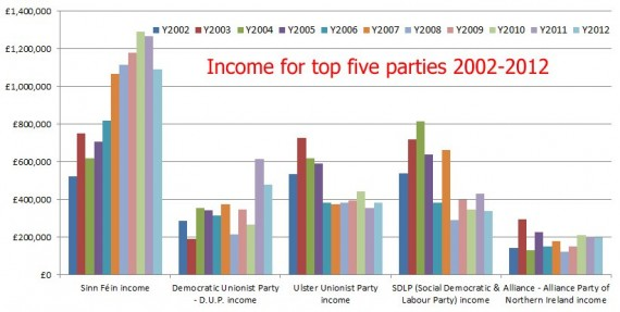 Income for top five parties 2002-2012
