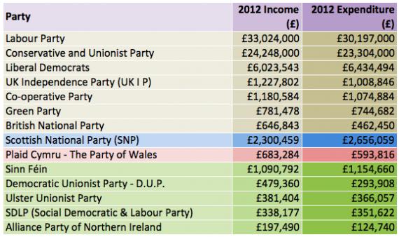 Major party spending across UK in 2012