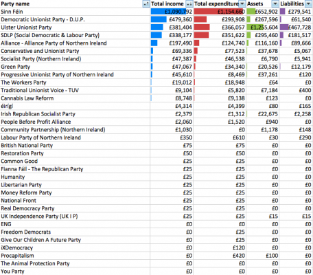 Overall 2012 accounts for all NI registered parties