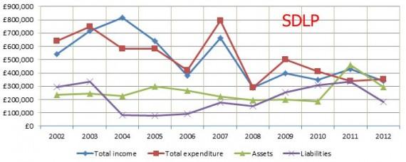 SDLP 2002 to 2012
