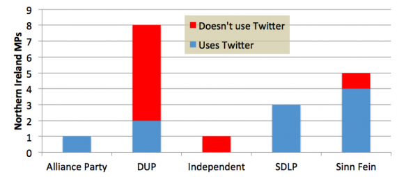 Twitter use by NI MPs by party