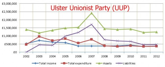 UUP 2002 to 2012