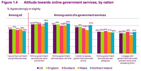 Ofcom NI CMR13 Attitude towards online government services