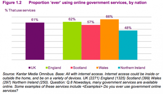 Ofcom NI CMR13 proportion ever using online government services