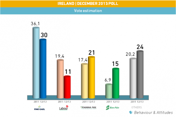 Poll_IE_131222_B&A_vot