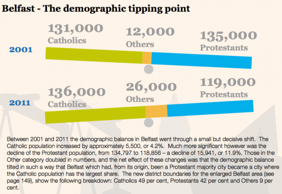 Belfast demographic tipping point