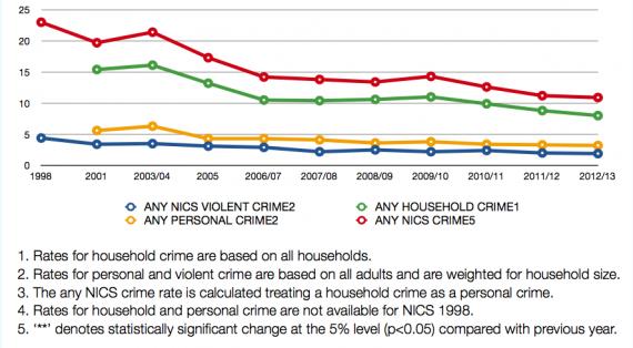 NI Household crime