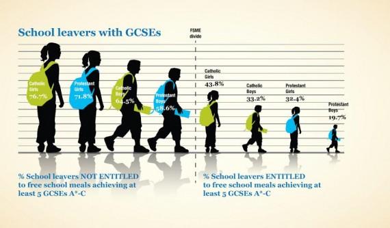 nipmr School leavers with GCSEs