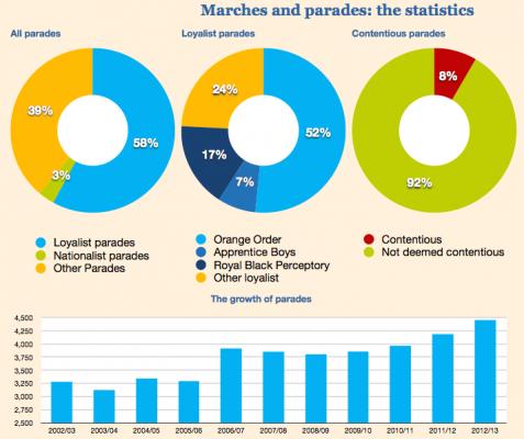 parade statistics