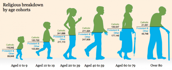 religious breakdown by age cohort