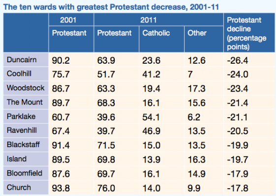 ten wards greatest protestant decrease