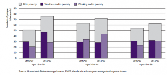 working and workless in poverty