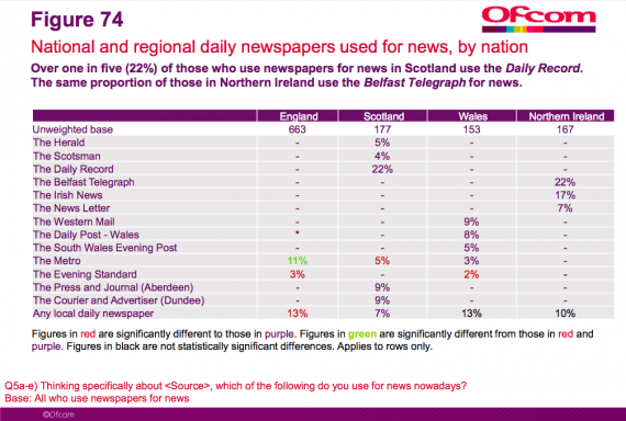 ofcom national regional daily newspapers by nation