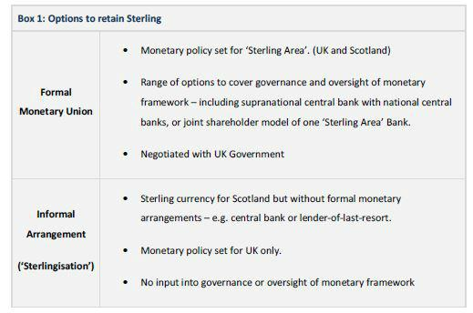 Options for currency union