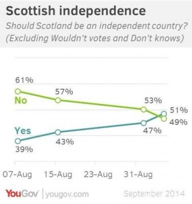1st YouGov Yes poll