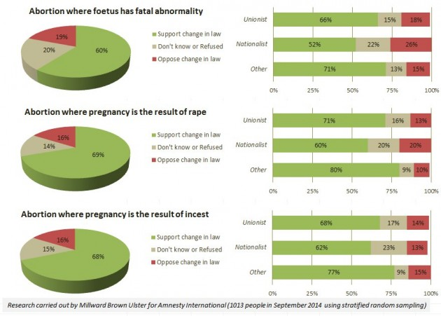 AmnestyNI abortion survey stats